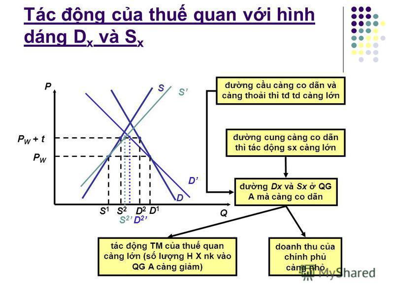 Phân tích tác đng cân bng cc b ca thu quan Khi ko có TM, QG A sx và td ti E(30X, 3$) P X > P w Khi TM t do, vi P w = 1$, QGA td AB = 70X trong đó sx AC = 10X và NK CB = 60X t = 100% P X = 2$, QGA td GH = 50X trong đó sx GJ = 20X và NK JH = 30X gim ti