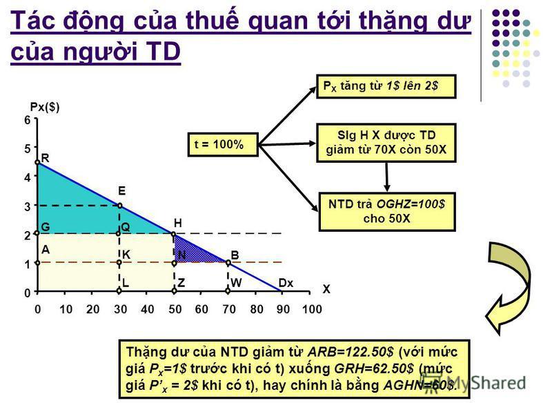 Tác đng ca thu quan ti thng dư ca ngưi TD Dx E G A H NB Q K LZ R W 0 1 2 3 4 5 6 0102030405060708090100 X Px($) Đi vi X 70, NTD sn sàng tr WB=1$ = mc giá mà h thc t phi tr thng dư ca NTD đi vi X 70 bng 0. NTD QG A sn sàng tr LE=3$ cho X 30. Nhưng vì