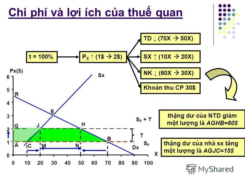 Tác đng ca thu quan ti thng dư ca ngưi sx Sx G A C V U 0 1 2 3 4 5 01020304050 X Px($) J VCJU=15$ (phn din tích nm dưi đưng Sx ti mc slg 10X và 20X) th hin s tăng lên trong chi phí sx Ti mc giá TM t do P x =1$, nhà sx ni đa sx 10X và nhn đưc OACV=10$