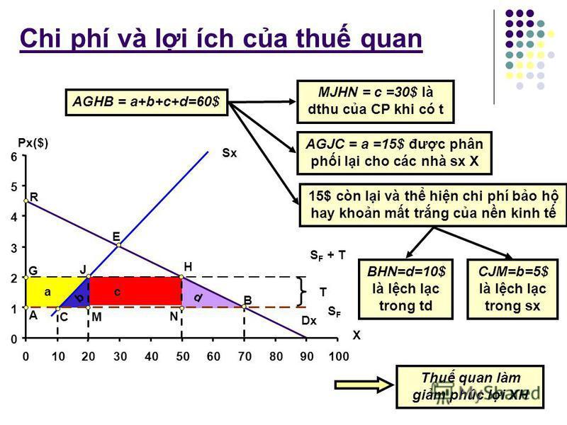 Chi phí và li ích ca thu quan thng dư ca NTD gim mt lưng là AGHB=60$ t = 100%P X (1$ 2$) TD (70X 50X) SX (10X 20X) NK (60X 30X) Khon thu CP 30$ thng dư ca nhà sx tăng mt lưng là AGJC=15$