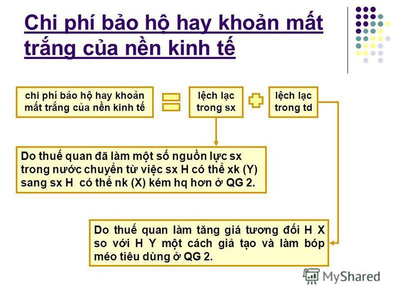 Chi phí và li ích ca thu quan AGHB = a+b+c+d=60$ MJHN = c =30$ là dthu ca CP khi có t AGJC = a =15$ đưc phân phi li cho các nhà sx X 15$ còn li và th hin chi phí bo h hay khon mt trng ca nn kinh t CJM=b=5$ là lch lc trong sx BHN=d=10$ là lch lc trong