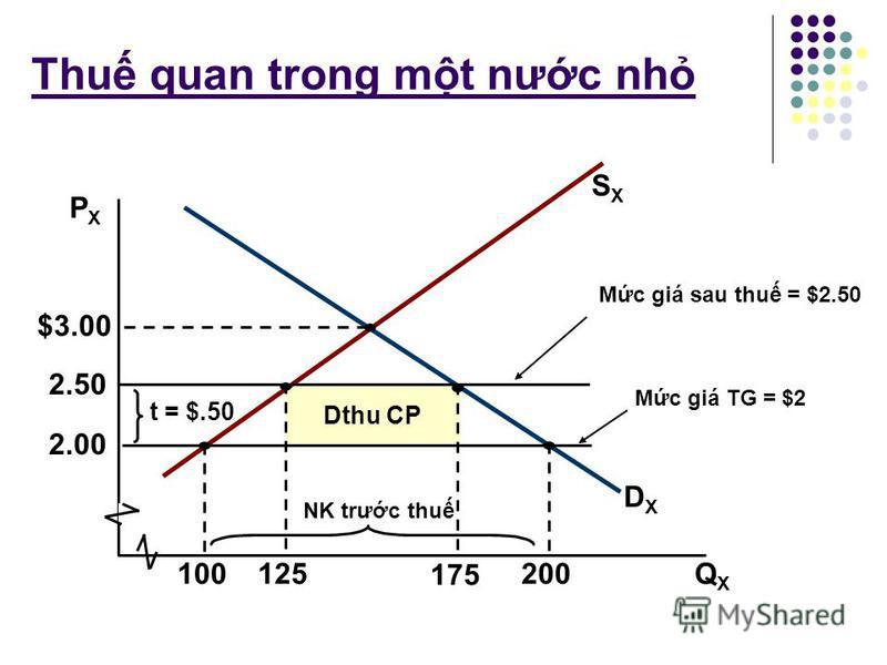 Bài tp Gi s QG A là mt nưc nh có đưng cung và đưng cu v H X như sau: D X = 300 – 50P, S X = 50P. Hãy xác đnh: 1. Mc tiêu dùng, sn xut, và nhp khu ca H X khi TM t do vi mc giá P X =2$? 2. Mc tiêu dùng, sn xut và nhp khu ca H X sau khi QG A áp dng thu