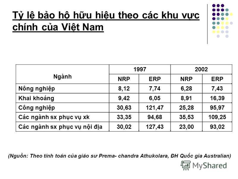 Khái quát v t l bo h hiu qu Trưng hp 3. Các t l thu quan tăng dn cùng vi quá trình sn xut ni đa Trưc khi kt thúc vòng đàm phán Uruguay vào năm 1993, hu ht các nưc công nghip, thu quan nk trung bình: 2.1% đi vi nguyên liu thô 5.3% đi vi bán thành phm