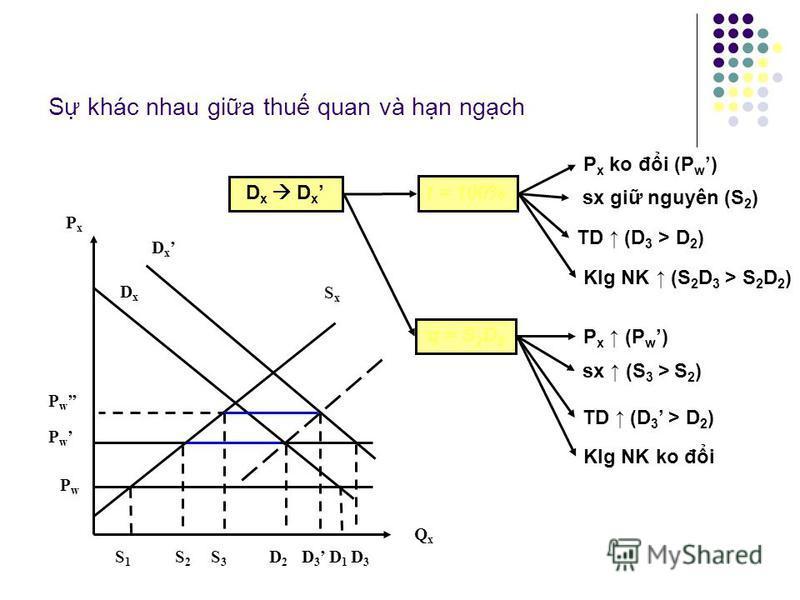 S khác nhau gia thu quan và hn ngch D x DxDx P w PwPw PxPx SxSx S1S1 S2S2 QxQx D2D2 D 1 D 3 giá TG là P w TM t do t = 100% giá TG là P w hn ngch là S 2 D 2