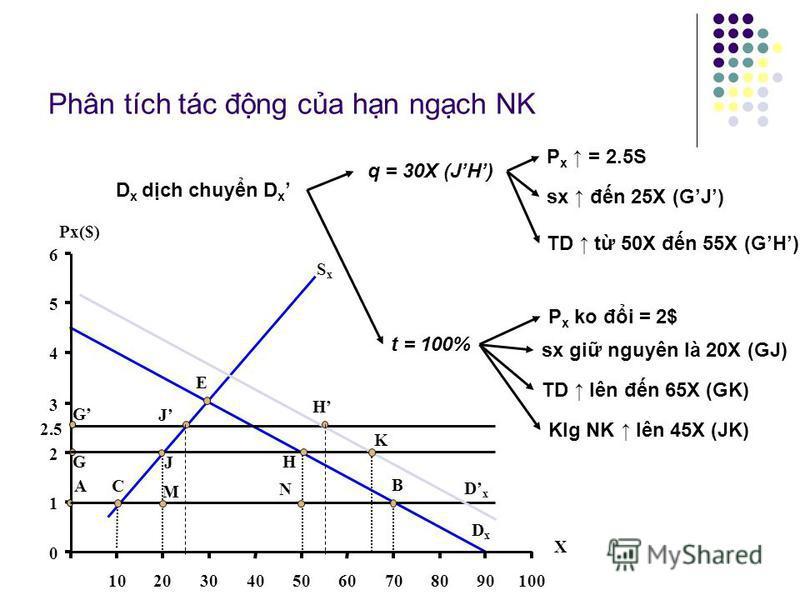 S khác nhau gia thu quan và hn ngch D x D x q = S 2 D 2 P x (P w ) sx (S 3 > S 2 ) TD (D 3 > D 2 ) t = 100% P x ko đi (P w ) sx gi nguyên (S 2 ) TD (D 3 > D 2 ) Klg NK (S 2 D 3 > S 2 D 2 ) QxQx D x DxDx P w PwPw PxPx SxSx S1S1 S 2 S 3 D2D2 D 3 D 1 D
