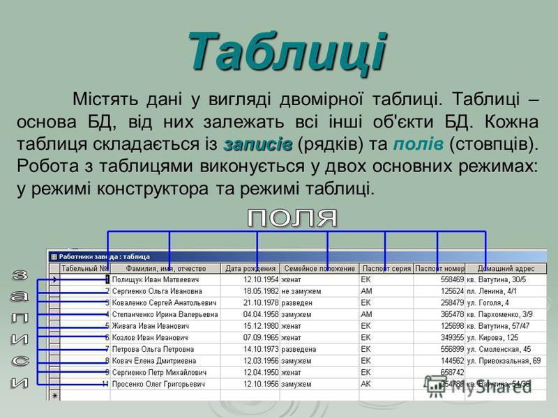 записів Містять дані у вигляді двомірної таблиці. Таблиці – основа БД, від них залежать всі інші об'єкти БД. Кожна таблиця складається із записів (рядків) та полів (стовпців). Робота з таблицями виконується у двох основних режимах: у режимі конструкт