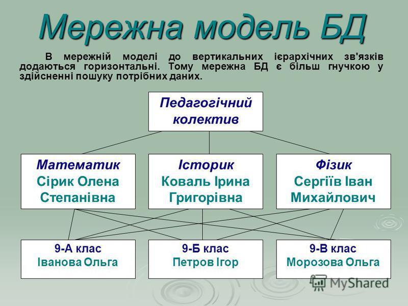 Мережна модель БД В мережній моделі до вертикальних ієрархічних зв'язків додаються горизонтальні. Тому мережна БД є більш гнучкою у здійсненні пошуку потрібних даних. Педагогічний колектив Математик Сірик Олена Степанівна Історик Коваль Ірина Григорі
