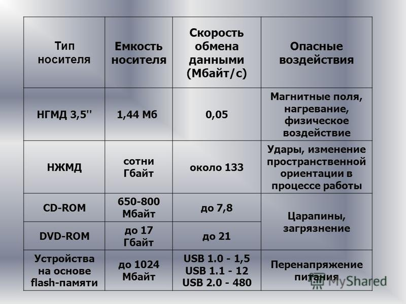 Тип носителя Емкость носителя Скорость обмена данными (Мбайт/с) Опасные воздействия НГМД 3,5''1,44 Мб 0,05 Магнитные поля, нагревание, физическое воздействие НЖМД сотни Гбайт около 133 Удары, изменение пространственной ориентации в процессе работы CD
