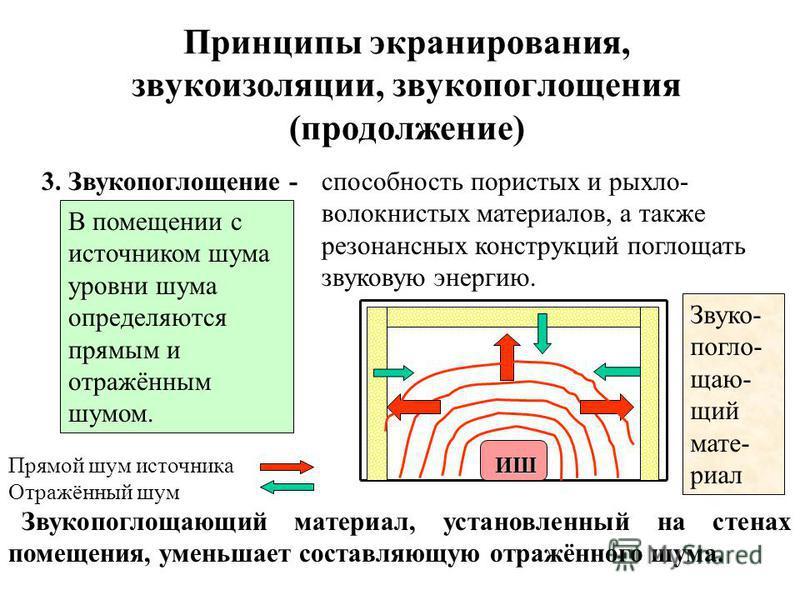 Принципы экранирования, звукоизоляции, звукопоглощения (продолжение) 2. Звукоизоляция - способность преград отражать звуковую энергию. ИШ Иш ШИш ШИш ШИшШ Источник шума Интенсивность: падающего шума, отражённого шума прошедшего шума Звукоизоляция одно