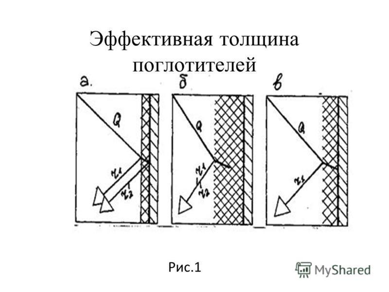 Рис. 2 Звукопоглощающие конструкции Плоские Объёмные 1 - защитный перфорированный экран; 2 - стеклоткань; 3 - звуко- поглощающий материал; 4 - стена или потолок; 5 - воздушный промежуток; 6 - плита из звукопоглощающего материала. Рис. 1 Двустенные зв