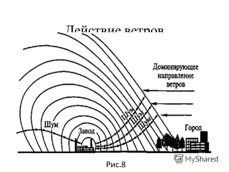 Распределение звуковой волны Рис.7