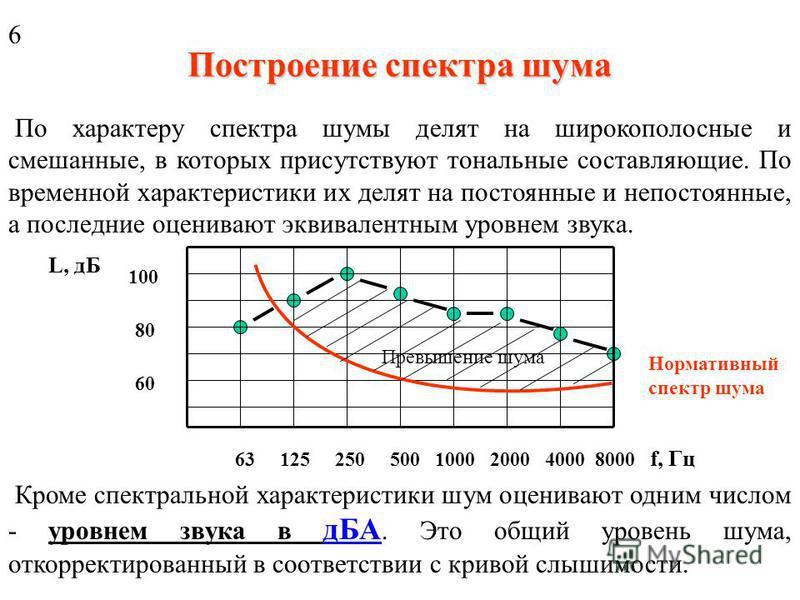 Шум и его характеристики Уровень интенсивности звука численно равен уровню звукового давления (УЗД). Эти характеристики - синонимы. Шум Шум - сложное колебание, комплекс звуков разных частот; его оценивают спектром, то есть зависимостью УЗД от частот