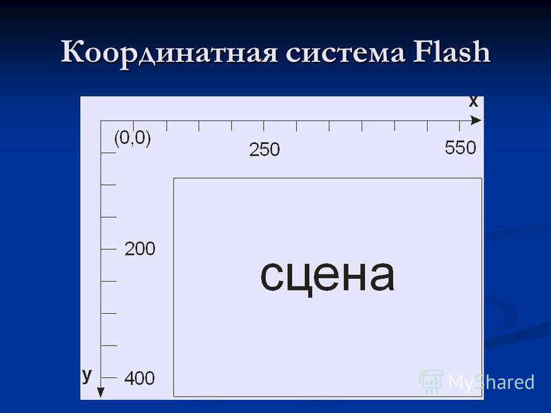 Координатная система Flash