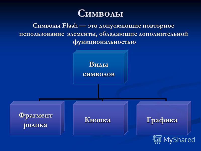 Символы Видысимволов Фрагментролика КнопкаГрафика Символы Flash это допускающие повторное использование элементы, обладающие дополнительной функциональностью функциональностью