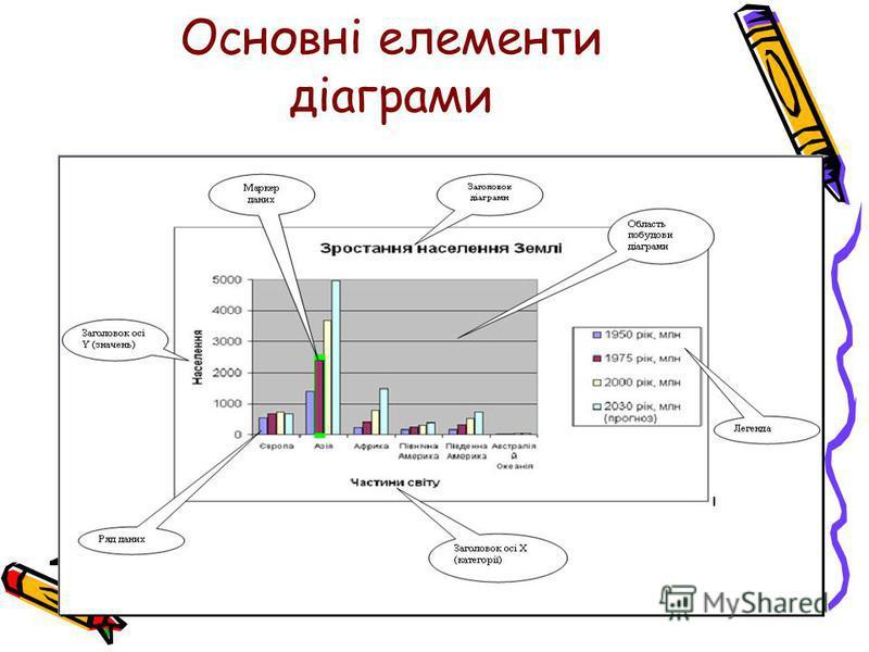 Основні елементи діаграми