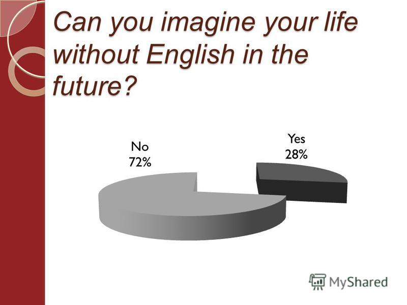 Can you imagine your life without English in the future?