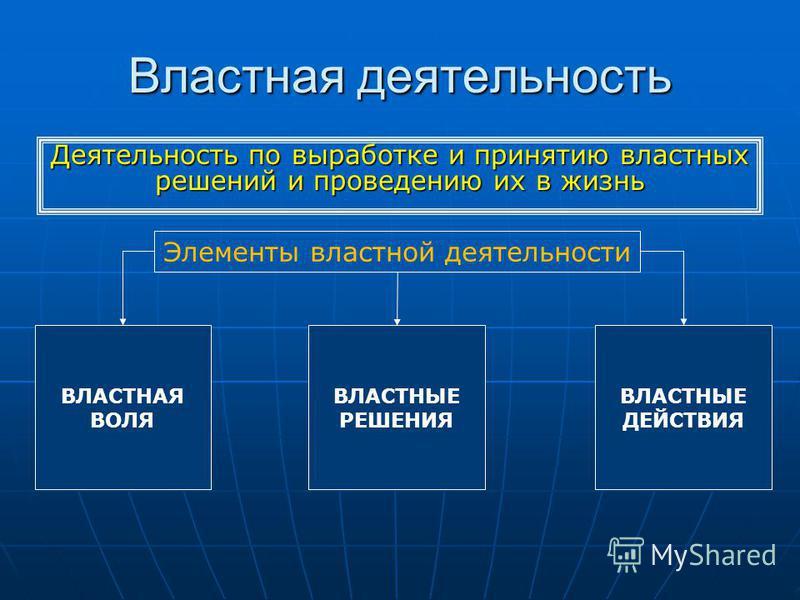 Властная деятельность Деятельность по выработке и принятию властных решений и проведению их в жизнь Элементы властной деятельности ВЛАСТНАЯ ВОЛЯ ВЛАСТНЫЕ РЕШЕНИЯ ВЛАСТНЫЕ ДЕЙСТВИЯ