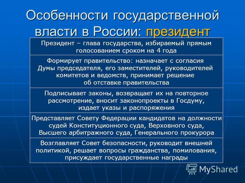 Особенности государственной власти в России: президент Президент – глава государства, избираемый прямым голосованием сроком на 4 года Подписывает законы, возвращает их на повторное рассмотрение, вносит законопроекты в Госдуму, издает указы и распоряж