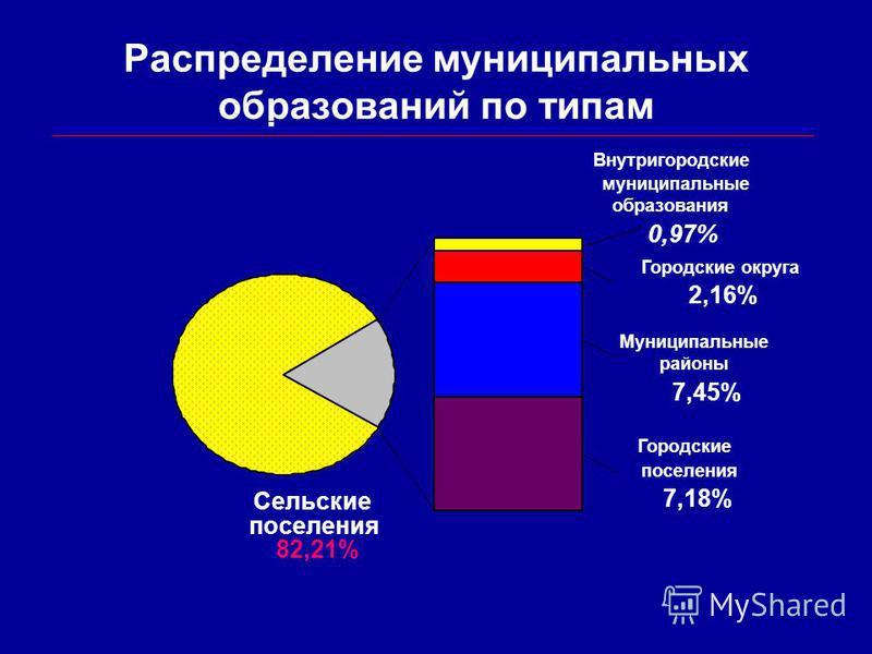 Распределение муниципальных образований по типам Городские поселения 7,18% Муниципальные районы 7,45% Сельские поселения 82,21% Внутригородские муниципальные образования 0,97% Городские округа 2,16%