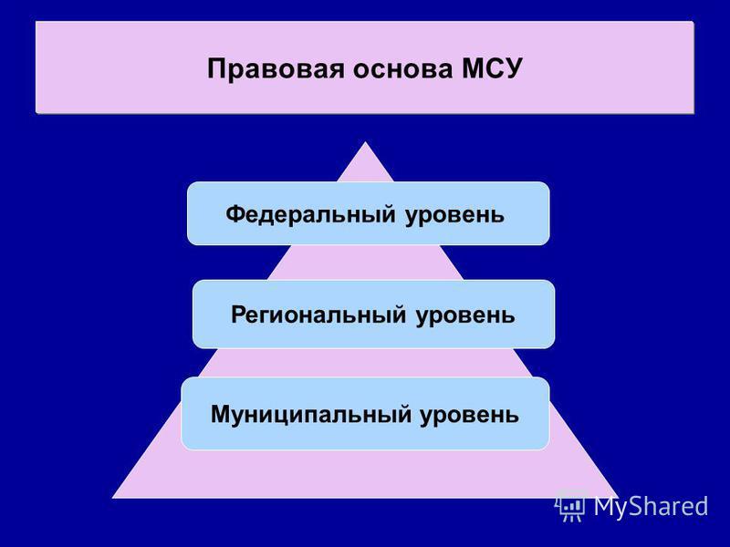 Правовая основа МСУ Муниципальный уровень Региональный уровень Федеральный уровень