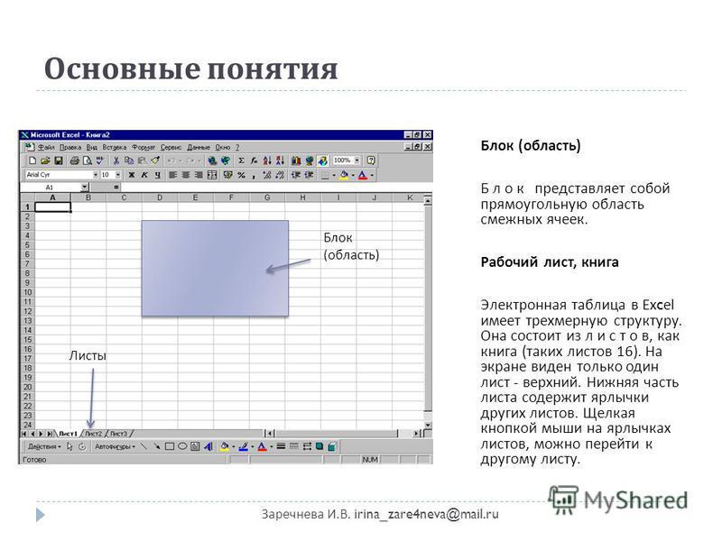 Основные понятия Заречнева И. В. irina_zare4neva@mail.ru Блок ( область ) Б л о к представляет собой прямоугольную область смежных ячеек. Рабочий лист, книга Электронная таблица в Excel имеет трехмерную структуру. Она состоит из л и с т о в, как книг