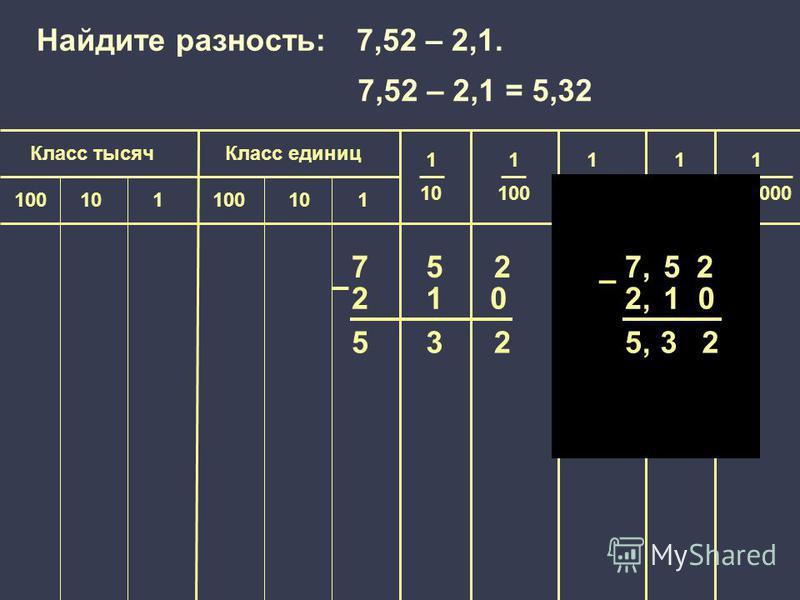 1 100 000 Класс единиц Класс тысяч 1 10 1 100 1 1000 1 10 000 100101100101 752 21 532 – Найдите разность: 7,52 – 2,1. 7,52 2,2,1 5,32 – 00 7,52 – 2,1 = 5,32