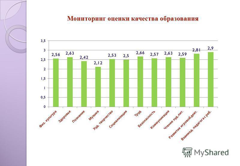 Мониторинг оценки качества образования