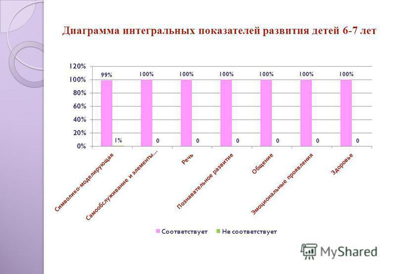 Диаграмма интегральных показателей развития детей 6-7 лет