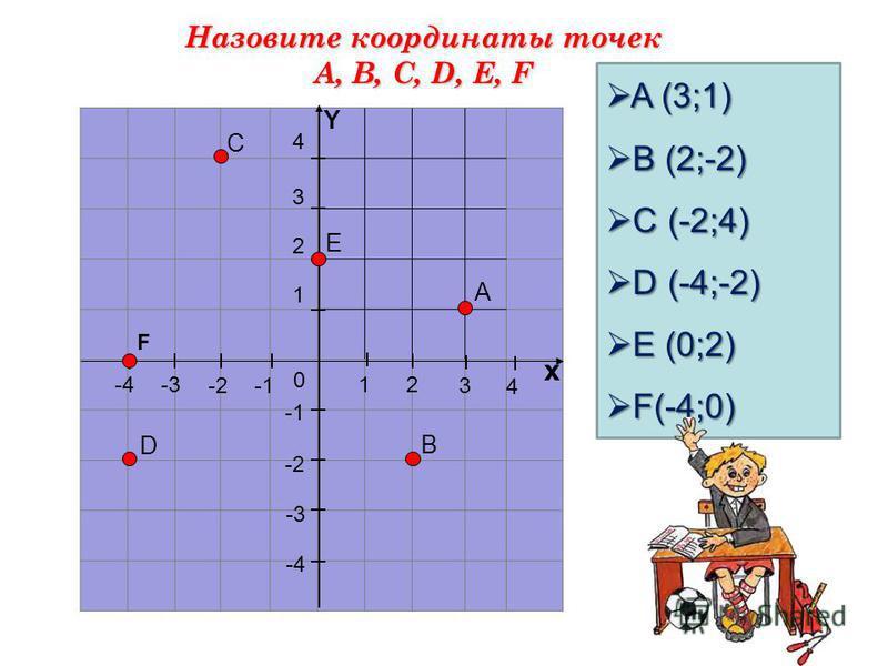 12 3 4 х 4 3 2 -2 -3-4 1 -2 -3 -4 0 Y В А Е С D A (3;1) A (3;1) B (2;-2) B (2;-2) C (-2;4) C (-2;4) D (-4;-2) D (-4;-2) E (0;2) E (0;2) F(-4;0) F(-4;0) F Назовите координаты точек А, В, С, D, Е, F