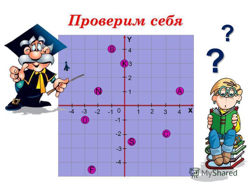 1 2 34 х 4 3 2 -2 -3-4 1 -2 -3 -4 0 Y С Проверим себя А D F S В к N ? ?
