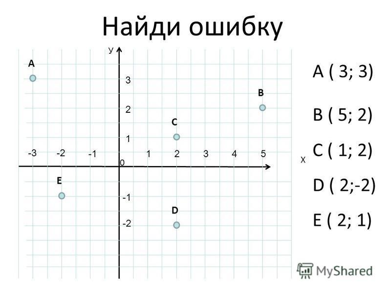Найди ошибку B ( 5; 2) C ( 1; 2) D ( 2;-2) E ( 2; 1) У Х 0 B E C A D 12345 1 2 3 -2-3 -2 A ( 3; 3)
