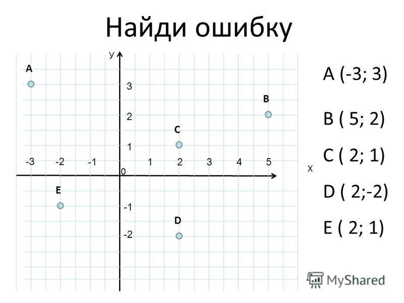 Найди ошибку B ( 5; 2) C ( 2; 1) D ( 2;-2) E ( 2; 1) У Х 0 B E C A D 12345 1 2 3 -2-3 -2 A (-3; 3)