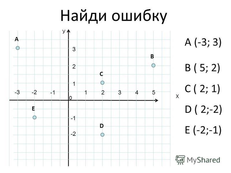 Найди ошибку B ( 5; 2) C ( 2; 1) D ( 2;-2) E (-2;-1) У Х 0 B E C A D 12345 1 2 3 -2-3 -2 A (-3; 3)