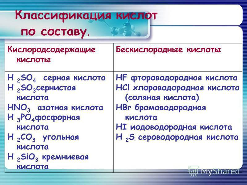 Классификация кислот по составу. Кислородсодержащие кислоты Бескислородные кислоты H 2 SO 4 серная кислота H 2 SO 3 сернистая кислота HNO 3 азотная кислота H 3 PO 4 фосфорная кислота H 2 CO 3 угольная кислота H 2 SiO 3 кремниевая кислота HF фтороводо