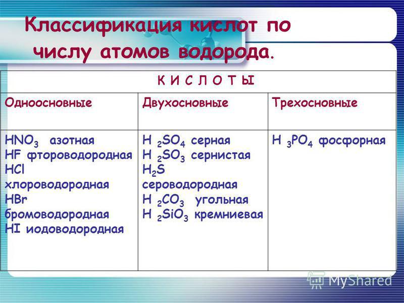 Классификация кислот по числу атомов водорода. К И С Л О Т Ы Одноосновные ДвухосновныеТрехосновные HNO 3 азотная HF фтороводородная HCl хлороводородная HBr бромоводородная HI иодоводородная H 2 SO 4 серная H 2 SO 3 сернистая H 2 S сероводородная H 2