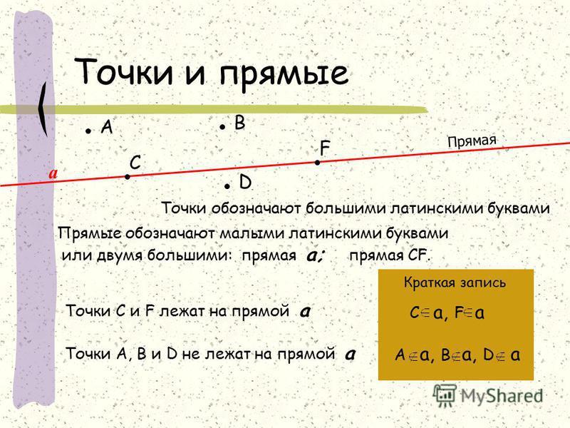 Точки и прямые А D С В F Точки обозначают большими латинскими буквами Прямая а Прямые обозначают малыми латинскими буквами или двумя большими: прямая а; прямая CF. Точки С и F лежат на прямой а Точки А, В и D не лежат на прямой а Краткая запись С а,