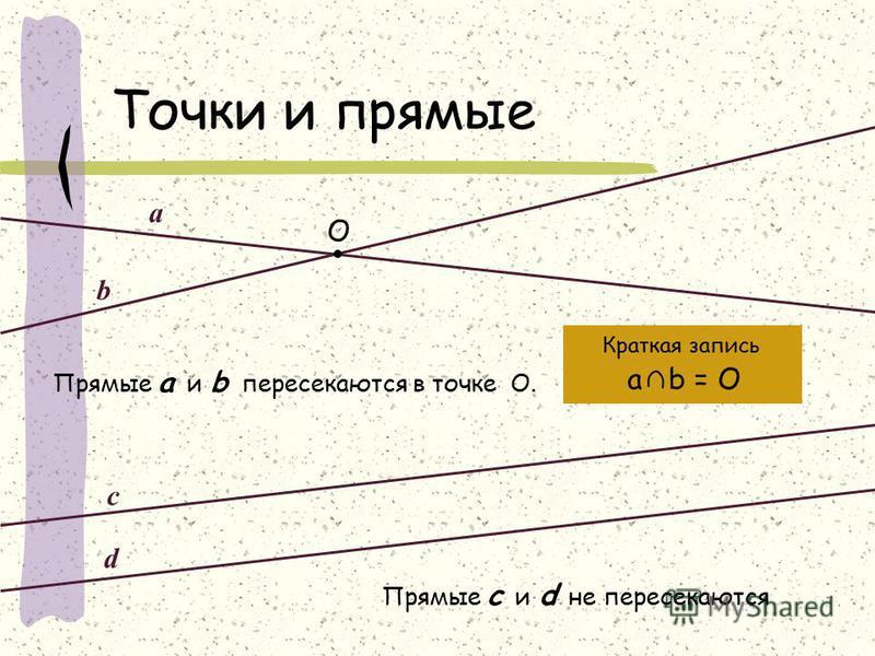 Точки и прямые O b Прямые а и b пересекаются в точке О. Краткая запись a a b = O Прямые с и d не пересекаются d c
