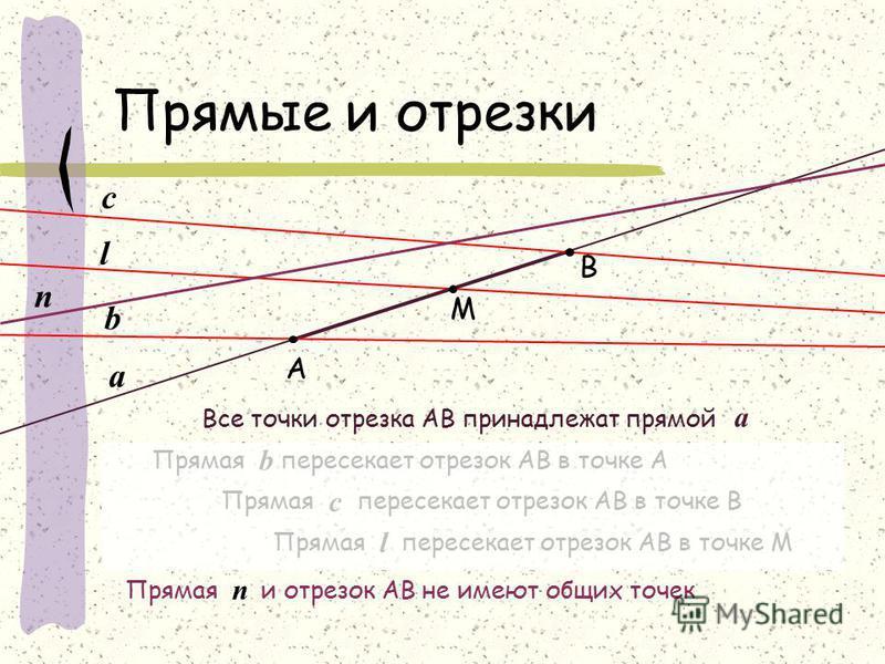 а M Прямые и отрезки А В Все точки отрезка АВ принадлежат прямой а b Прямая пересекает отрезок АВ в точке А b l c Прямая пересекает отрезок АВ в точке M l Прямая пересекает отрезок АВ в точке B c n Прямая и отрезок АВ не имеют общих точек n