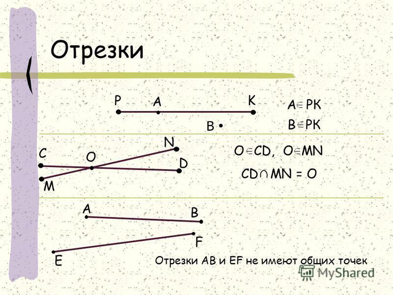 А В Отрезки Отрезки АВ и EF не имеют общих точек P K А РК В РК С O M N D O CD, O MN CD MN = O А В E F
