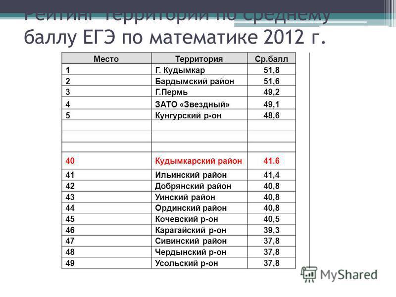 Рейтинг территорий по среднему баллу ЕГЭ по математике 2012 г. Место ТерриторияСр.балл 1Г. Кудымкар 51,8 2Бардымский район 51,6 3Г.Пермь 49,2 4ЗАТО «Звездный»49,1 5Кунгурский р-он 48,6 40Кудымкарский район 41.6 41Ильинский район 41,4 42Добрянский рай