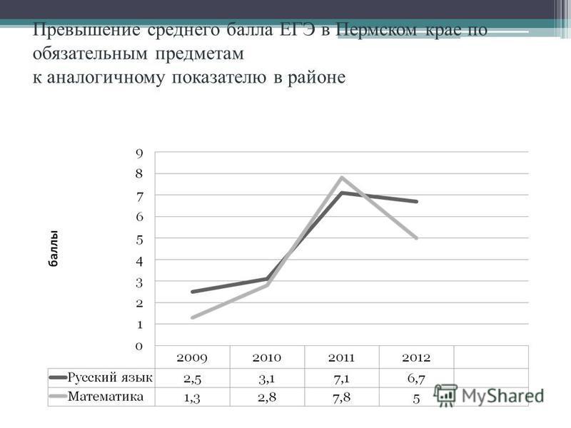 Превышение среднего балла ЕГЭ в Пермском крае по обязательным предметам к аналогичному показателю в районе