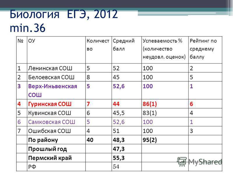 Биология ЕГЭ, 2012 min.36 ОУ Количест во Средний балл Успеваемость % (количество неудовл. оценок) Рейтинг по среднему баллу 1Ленинская СОШ5521002 2Белоевская СОШ8451005 3 Верх-Иньвенская СОШ 552,61001 4Гуринская СОШ74486(1)6 5Кувинская СОШ645,583(1)4