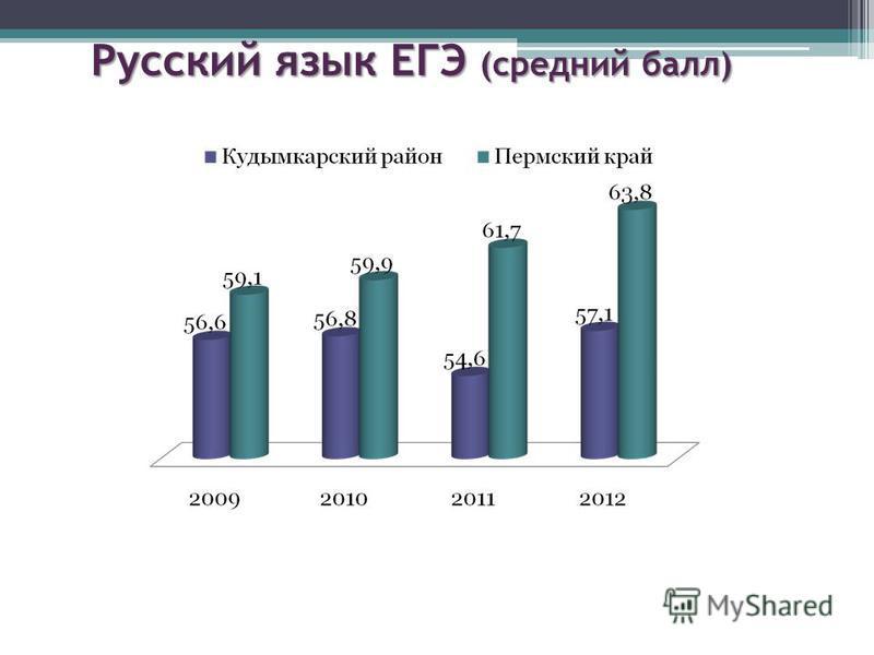 Русский язык ЕГЭ (средний балл)