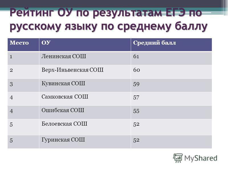 Рейтинг ОУ по результатам ЕГЭ по русскому языку по среднему баллу Место ОУСредний балл 1Ленинская СОШ61 2Верх-Иньвенская СОШ60 3Кувинская СОШ59 4Самковская СОШ57 4Ошибская СОШ55 5Белоевская СОШ52 5Гуринская СОШ52