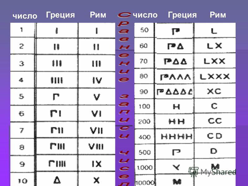 Греция Рим Греция число