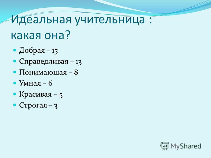 Идеальная учительница : какая она? Добрая – 15 Справедливая – 13 Понимающая – 8 Умная – 6 Красивая – 5 Строгая – 3