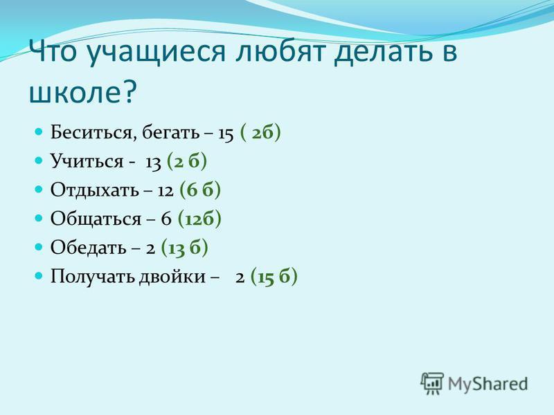Что учащиеся любят делать в школе? Беситься, бегать – 15 ( 2 б) Учиться - 13 (2 б) Отдыхать – 12 (6 б) Общаться – 6 (12 б) Обедать – 2 (13 б) Получать двойки – 2 (15 б)
