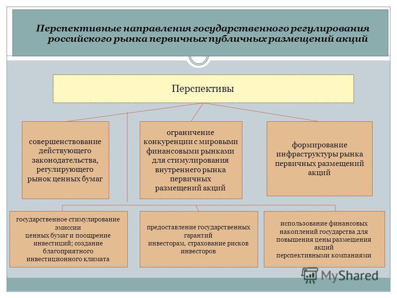 Перспективные направления государственного регулирования российского рынка первичных публичных размещений акций Перспективы совершенствование действующего законодательства, регулирующего рынок ценных бумаг формирование инфраструктуры рынка первичных