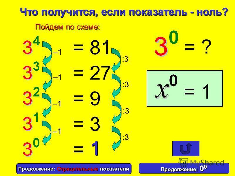 Основание 3 4 Степень: Показатель 3 34 = 3 =3 3 × × 3 3 × × 3 3 × ×3 3 34 три в четвертой степени 3 33 3 32 три в кубе три в квадрате x x 0 = 1 x x 1 = x Итоги и повторение. Степенью числа а с натуральным показателем п, большим 1, называют произведен