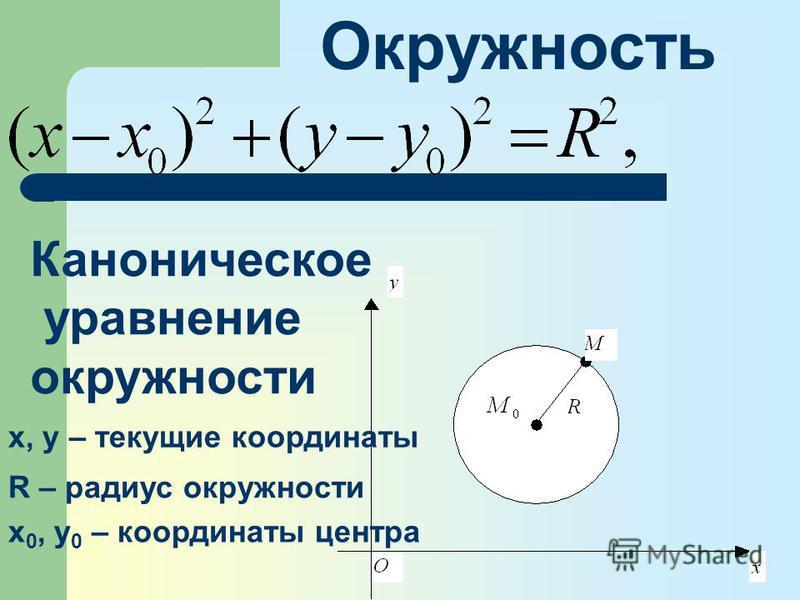 Окружность Каноническое уравнение окружности х, у – текущие координаты R – радиус окружности х 0, у 0 – координаты центра